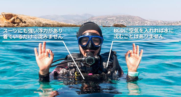 スーツにも強い浮力があり、着ているだけで沈みません。またBCDに空気を入れれば水に沈むことはありません。